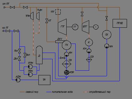 схема паротурбинной